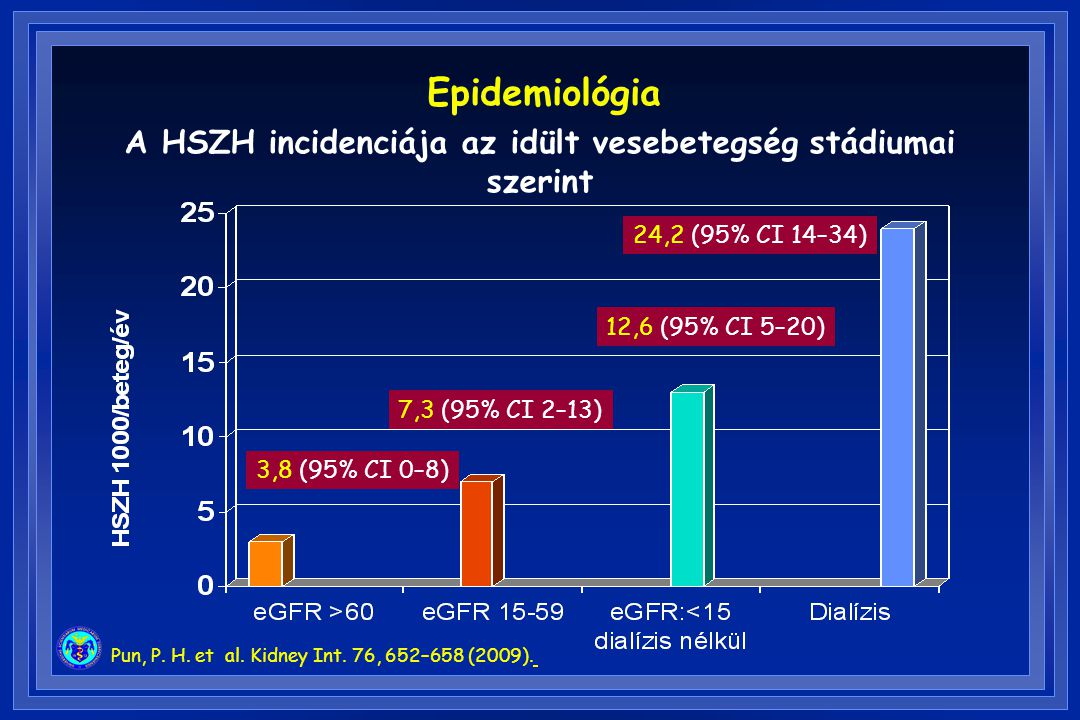 A HSZH incidenciája az idült vesebetegség stádiumai szerint