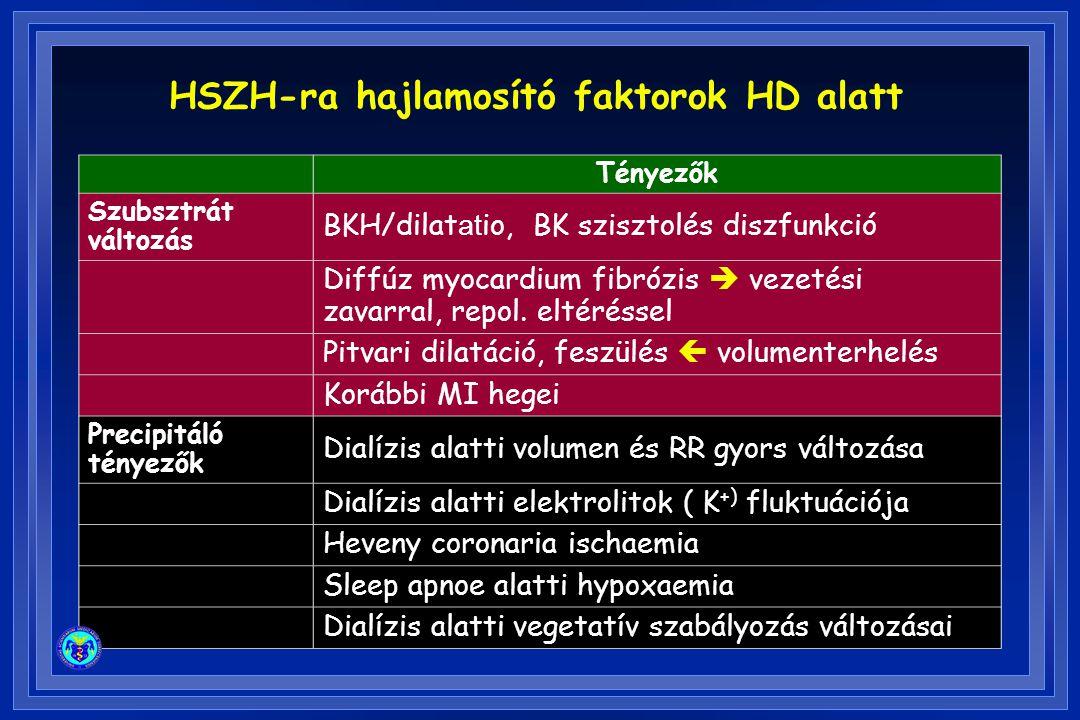 HSZH-ra hajlamosító faktorok HD alatt