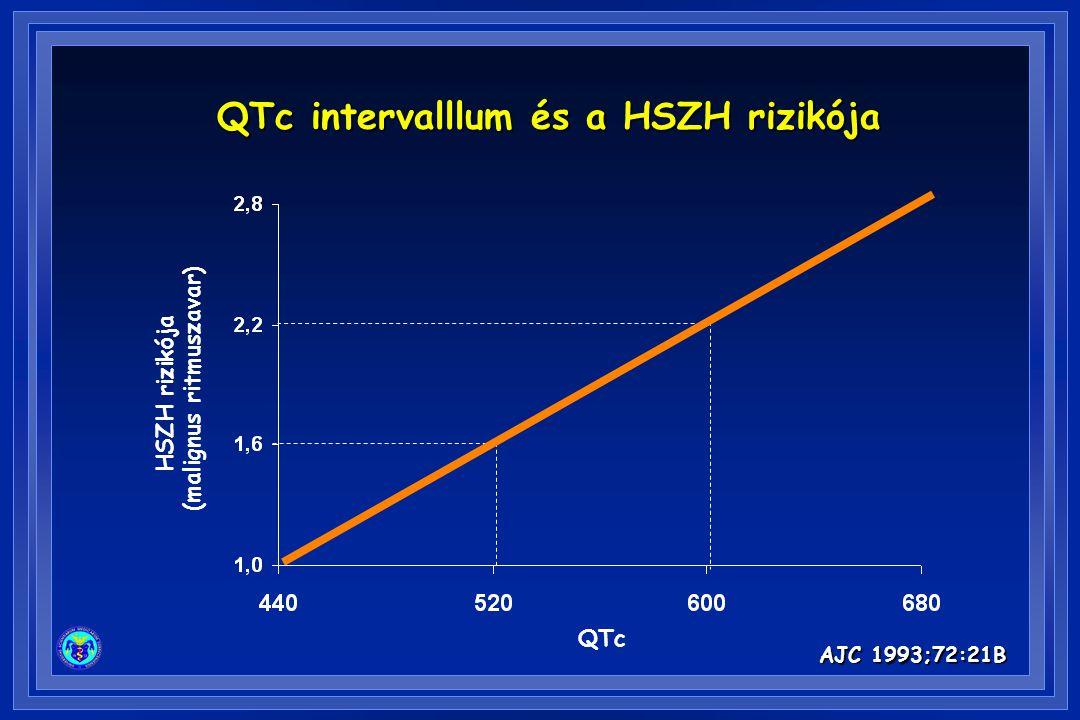 QTc intervalllum és a HSZH rizikója (malignus ritmuszavar)