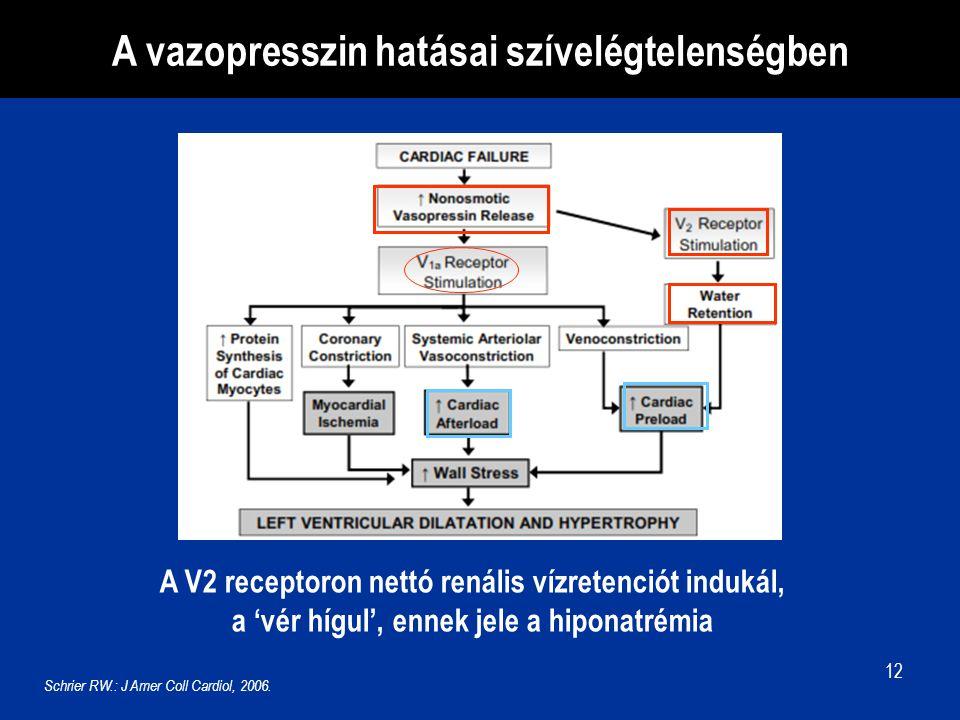 A vazopresszin hatásai szívelégtelenségben