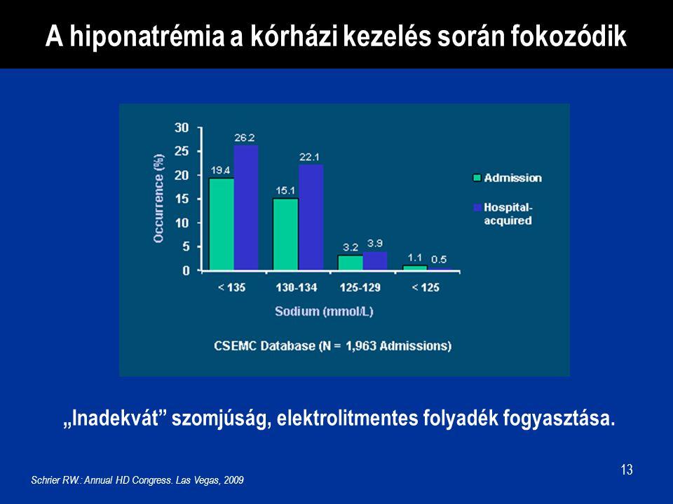 A hiponatrémia a kórházi kezelés során fokozódik