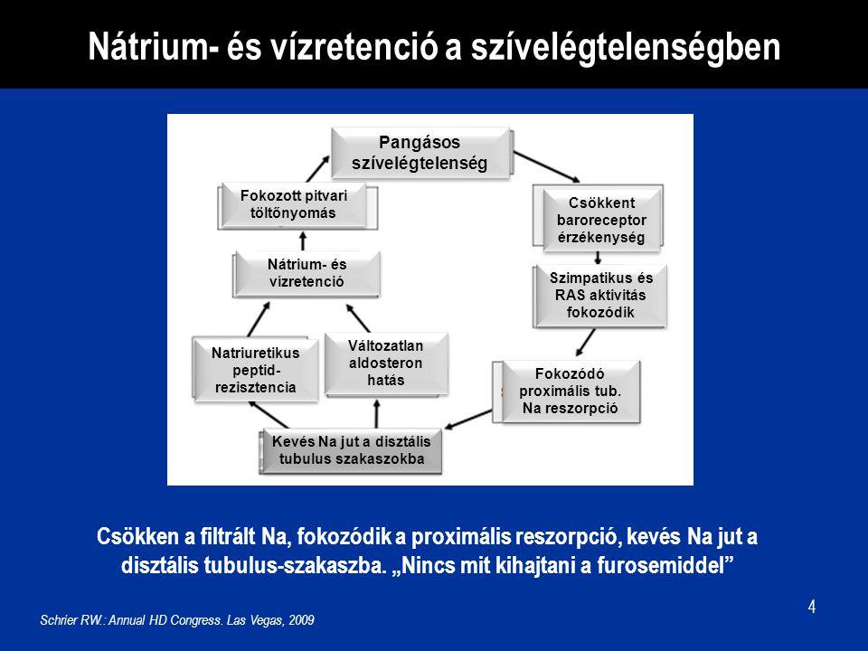 Nátrium- és vízretenció a szívelégtelenségben