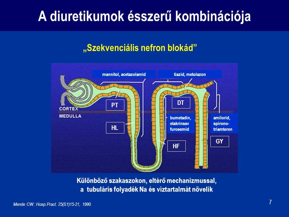 A diuretikumok ésszerű kombinációja