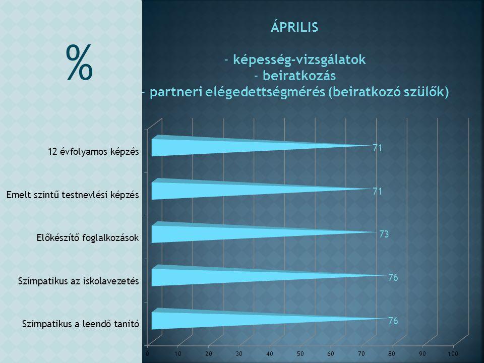 képesség-vizsgálatok partneri elégedettségmérés (beiratkozó szülők)