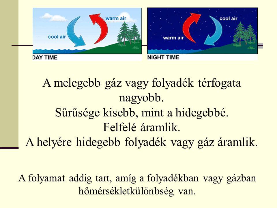 A melegebb gáz vagy folyadék térfogata nagyobb.