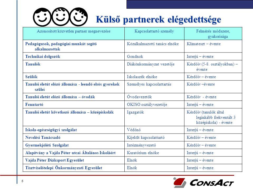 Külső partnerek elégedettsége
