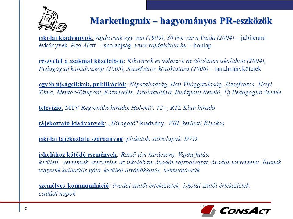 Marketingmix – hagyományos PR-eszközök