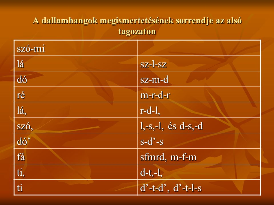 A dallamhangok megismertetésének sorrendje az alsó tagozaton