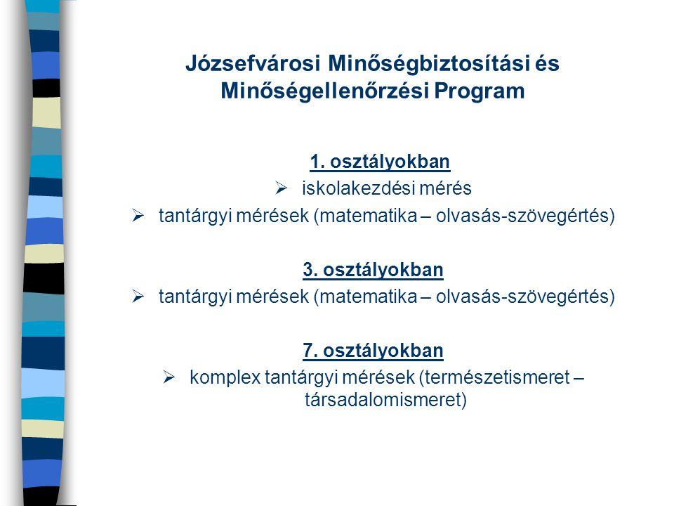 Józsefvárosi Minőségbiztosítási és Minőségellenőrzési Program