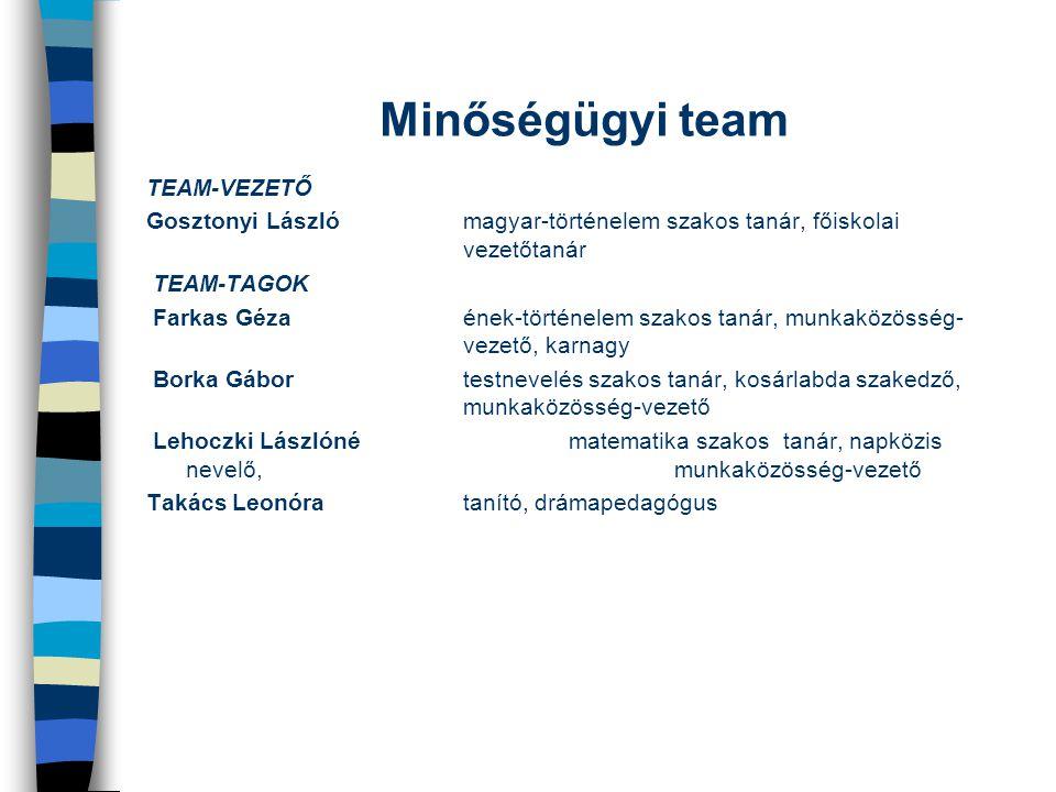 Minőségügyi team TEAM-VEZETŐ