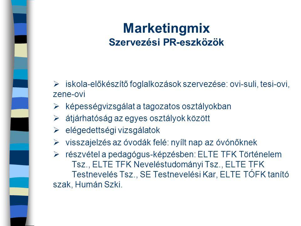 Marketingmix Szervezési PR-eszközök
