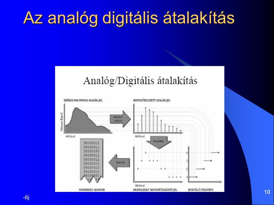Az analóg digitális átalakítás