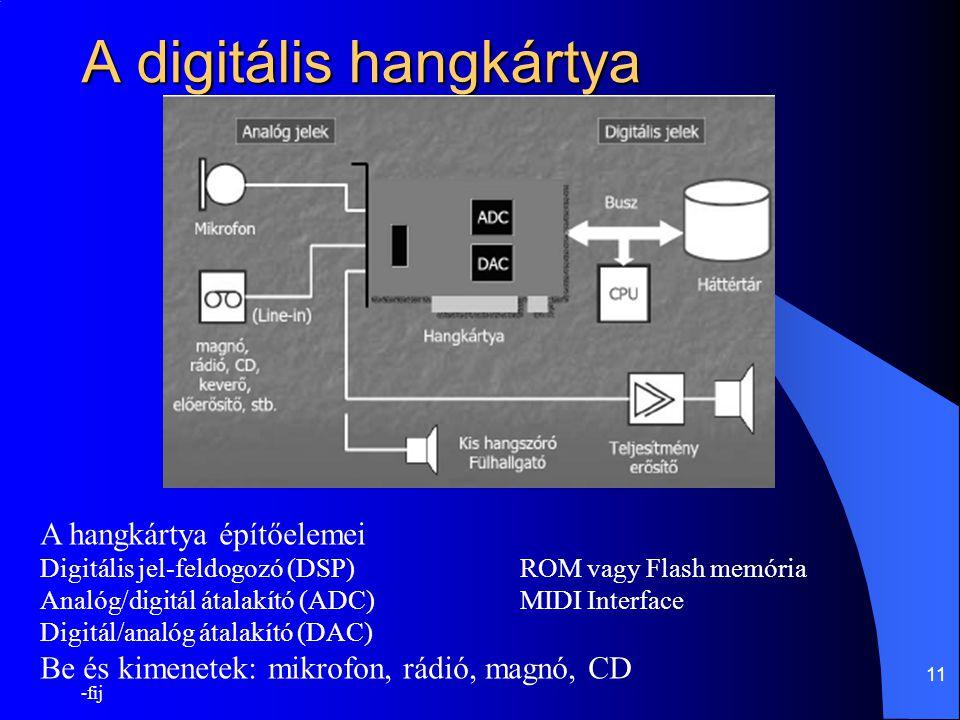 A digitális hangkártya