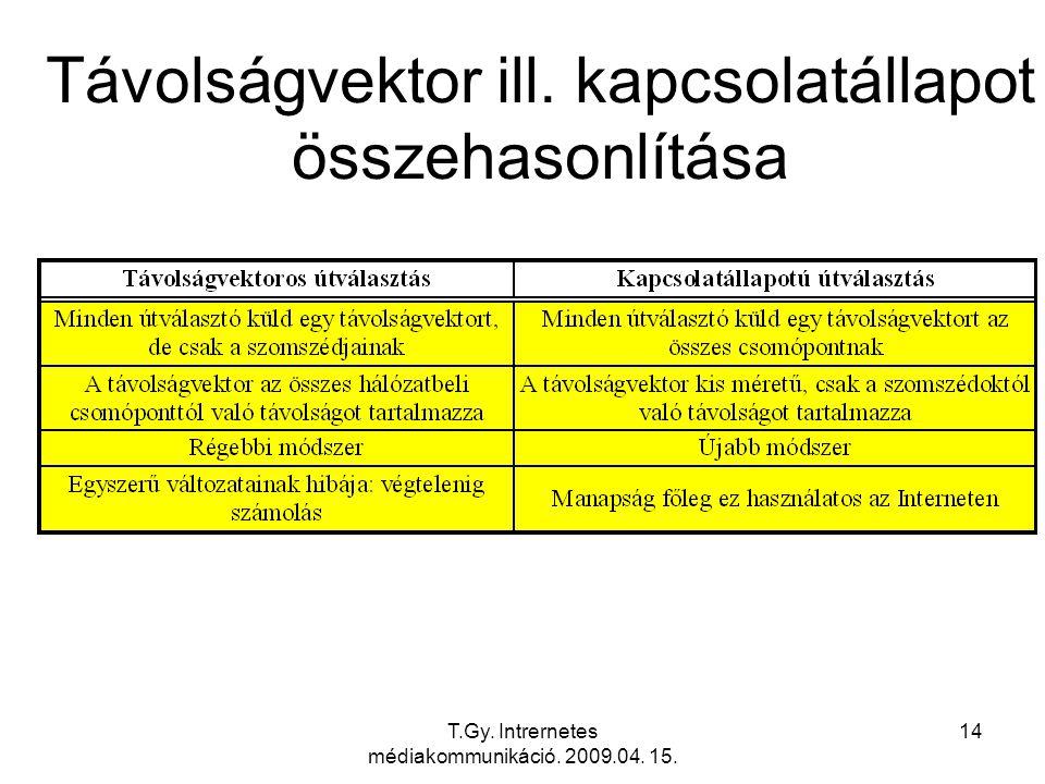 Távolságvektor ill. kapcsolatállapot összehasonlítása
