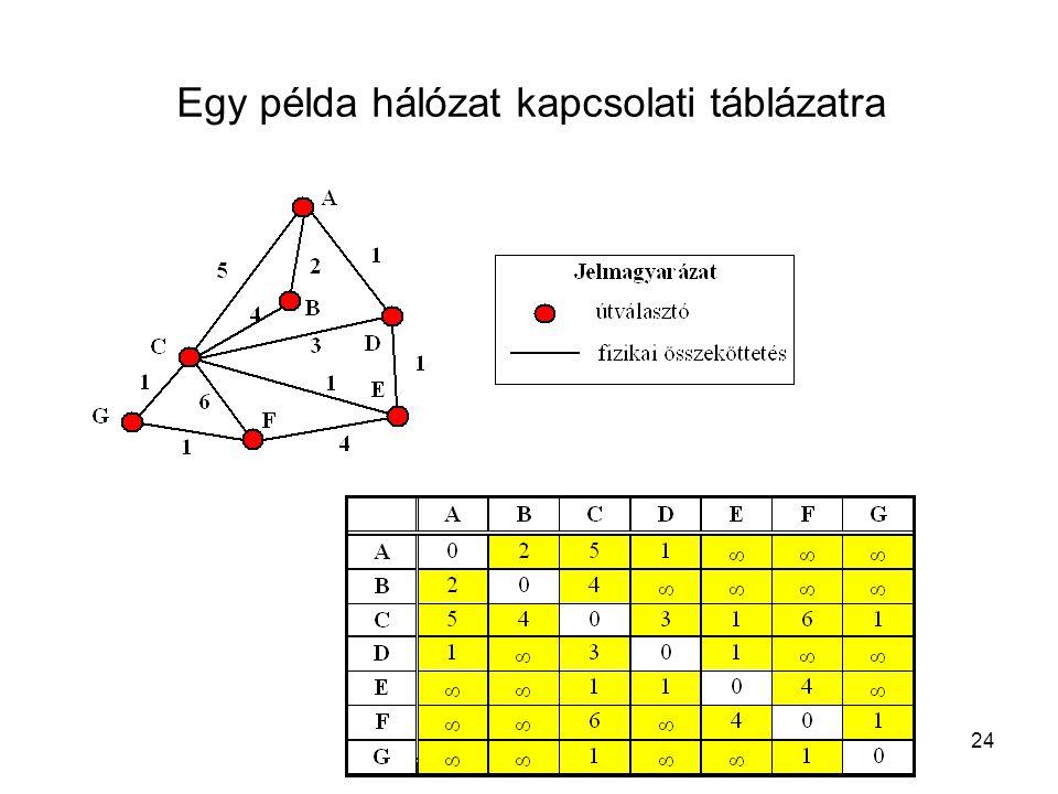 Egy példa hálózat kapcsolati táblázatra