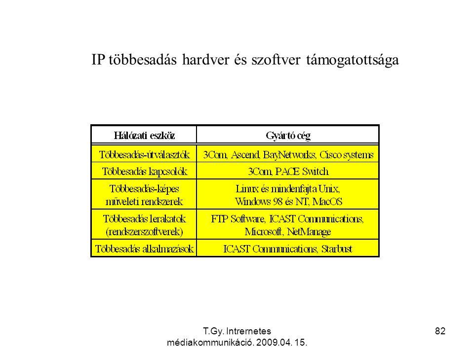 IP többesadás hardver és szoftver támogatottsága