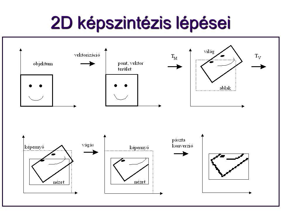 2D képszintézis lépései
