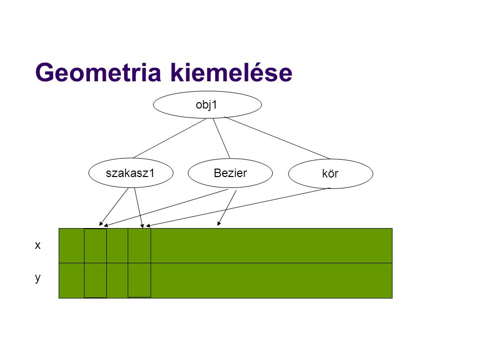Geometria kiemelése obj1 szakasz1 Bezier kör x y 50