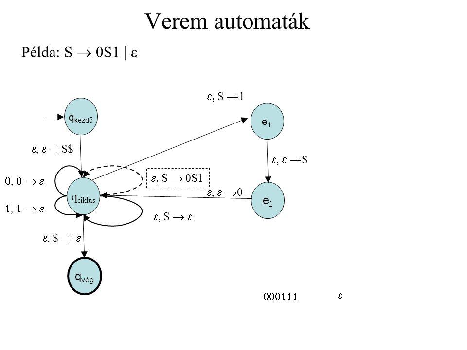 Verem automaták Példa: S  0S1  e e, S 1 e, e S$ e, e S e, S  0S1