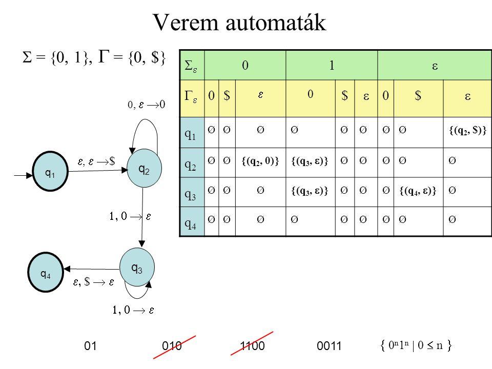 Verem automaták  = 0, 1, G = 0, $ e 1 e Ge $ q1 q2 q3 q4 q2