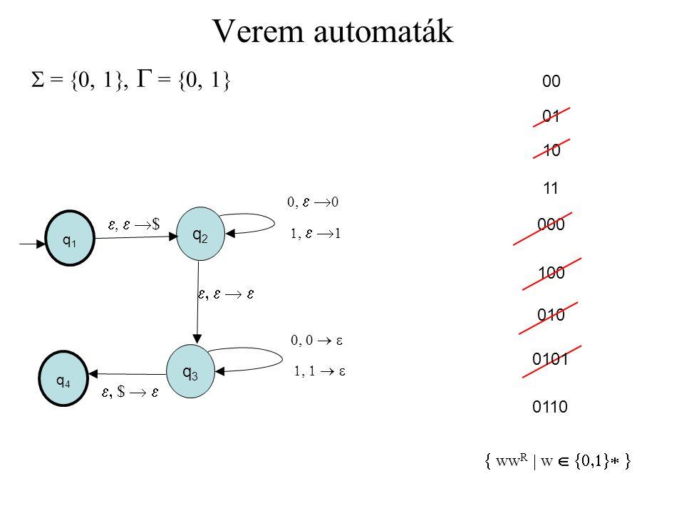 Verem automaták  = 0, 1, G = 0, 1 00 01 10 11 e, e $ 000 q2 100