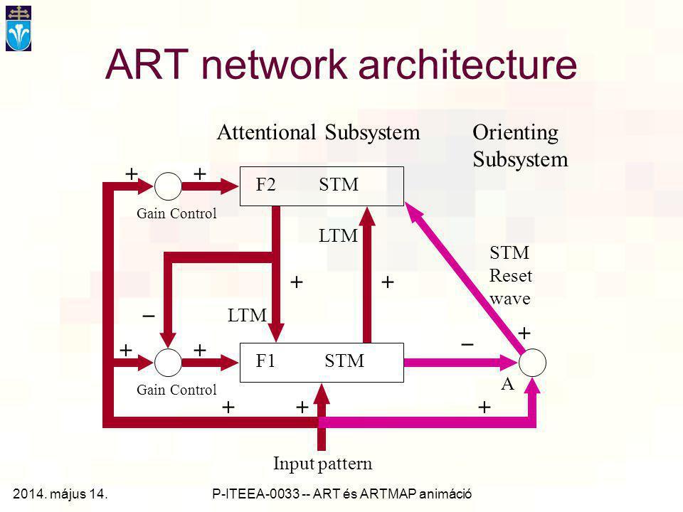 ART network architecture