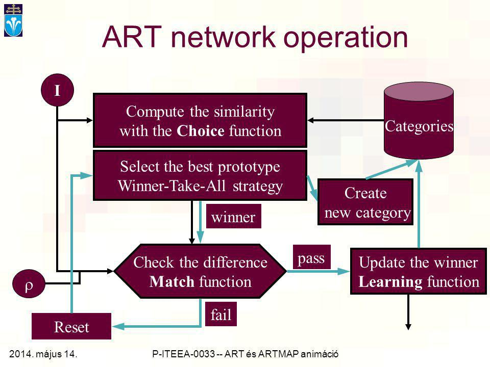 ART network operation I Compute the similarity Categories
