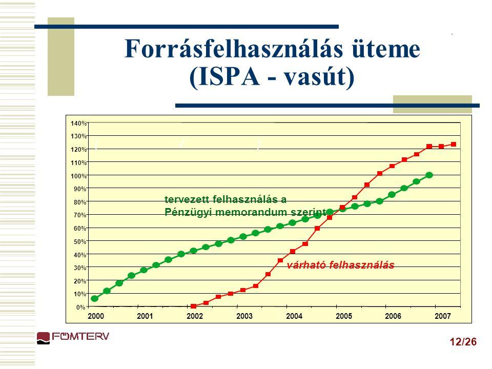 Forrásfelhasználás üteme (ISPA - vasút)