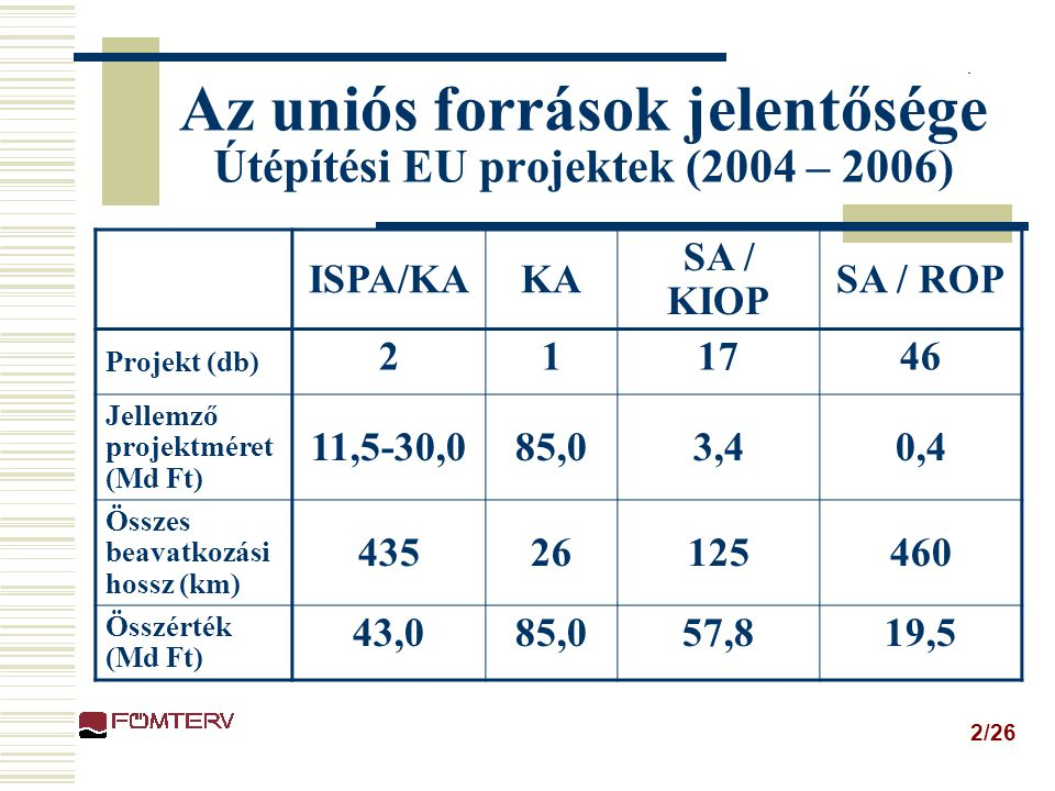 Az uniós források jelentősége Útépítési EU projektek (2004 – 2006)