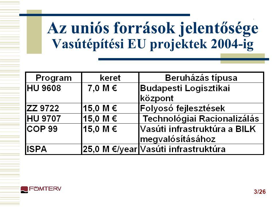 Az uniós források jelentősége Vasútépítési EU projektek 2004-ig
