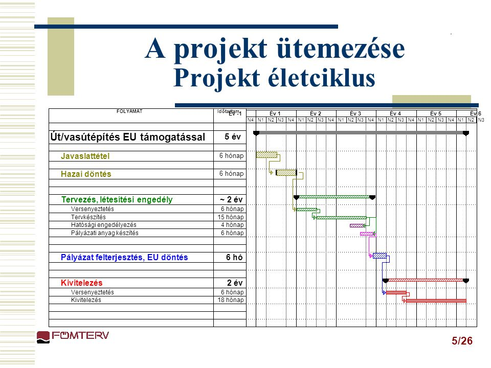 A projekt ütemezése Projekt életciklus