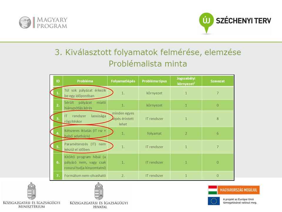 3. Kiválasztott folyamatok felmérése, elemzése