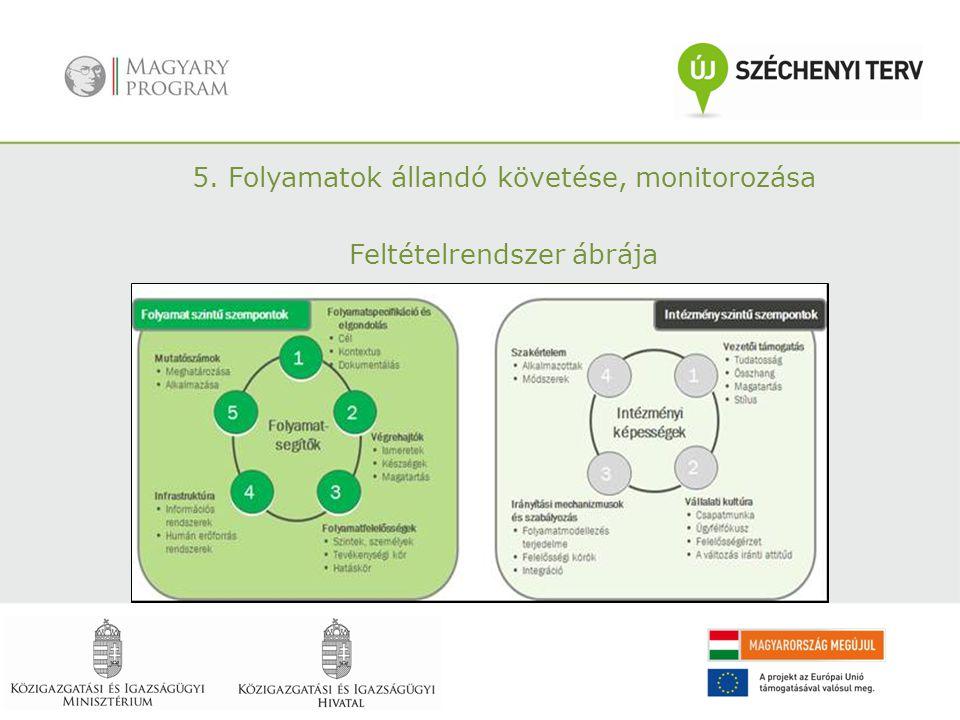 5. Folyamatok állandó követése, monitorozása Feltételrendszer ábrája