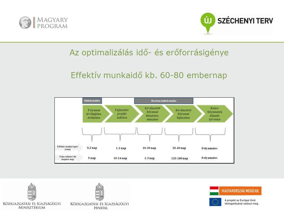 Az optimalizálás idő- és erőforrásigénye