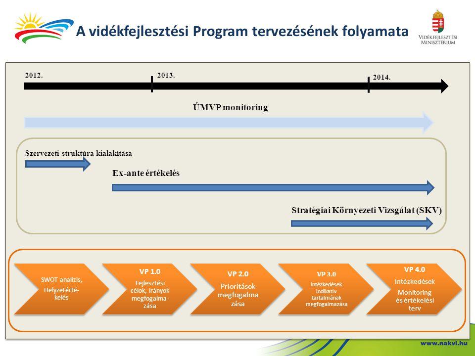 A vidékfejlesztési Program tervezésének folyamata