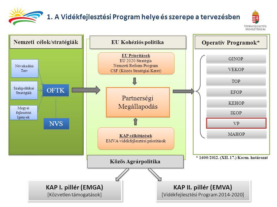 1. A Vidékfejlesztési Program helye és szerepe a tervezésben