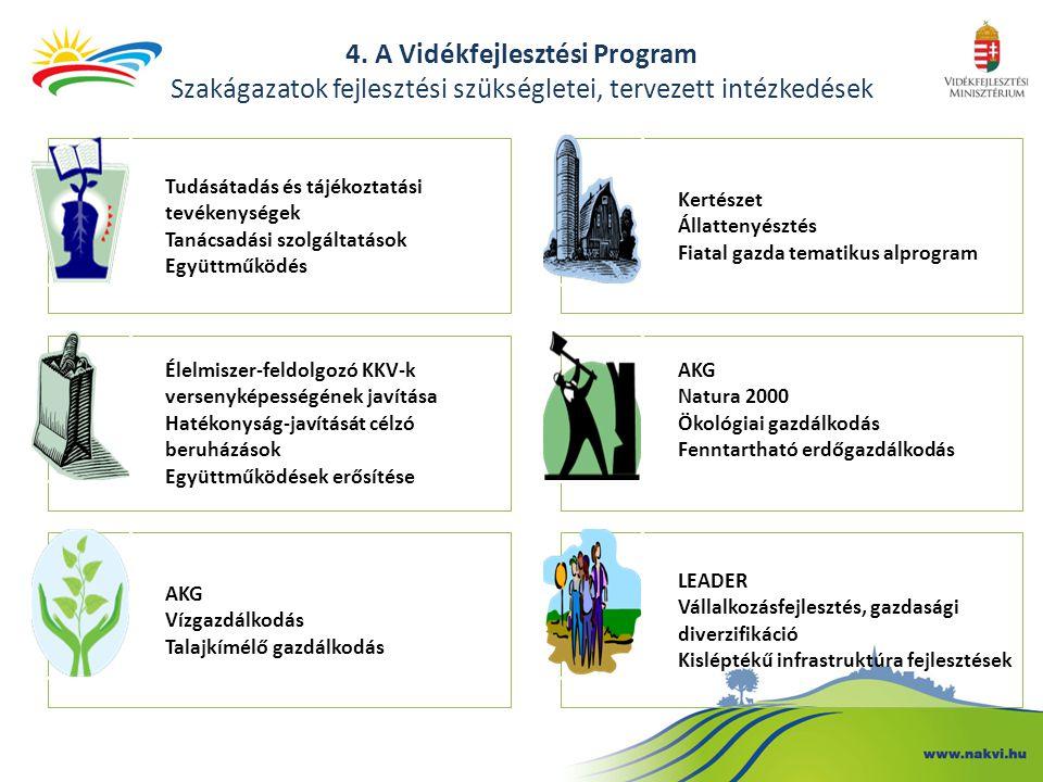 4. A Vidékfejlesztési Program Szakágazatok fejlesztési szükségletei, tervezett intézkedések