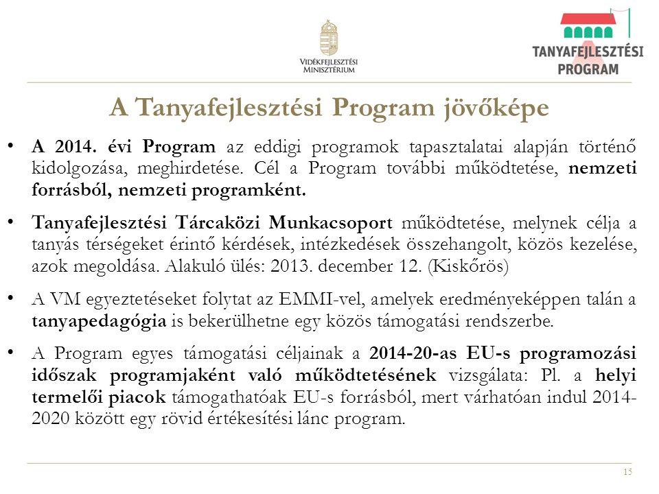 A Tanyafejlesztési Program jövőképe