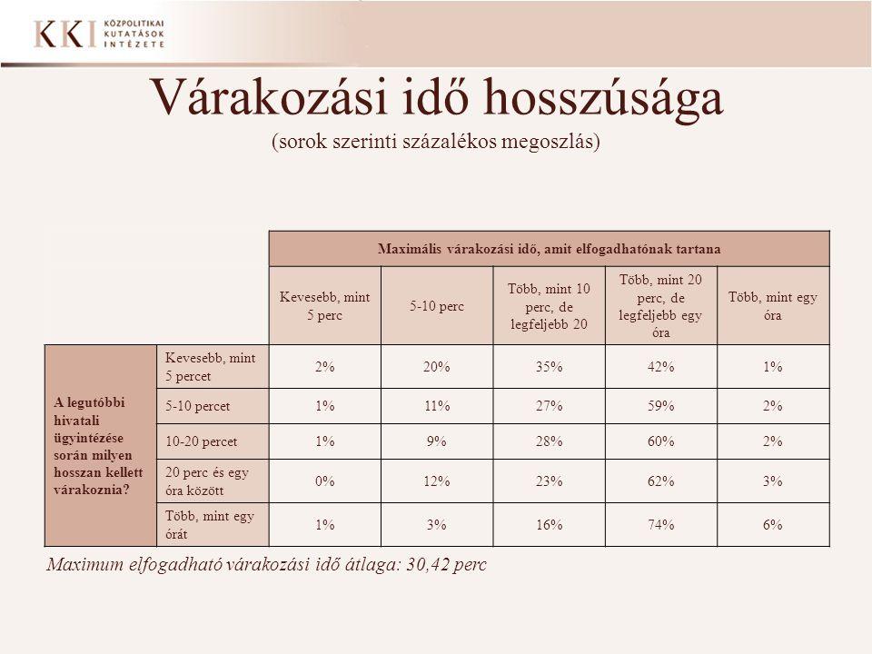 Várakozási idő hosszúsága (sorok szerinti százalékos megoszlás)