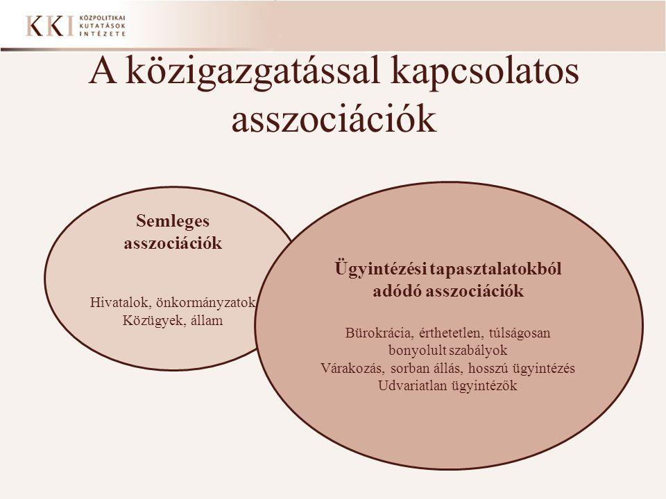 A közigazgatással kapcsolatos asszociációk