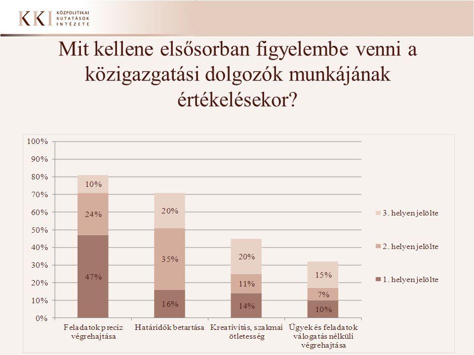 Mit kellene elsősorban figyelembe venni a közigazgatási dolgozók munkájának értékelésekor