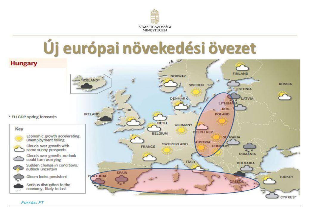 Új európai növekedési övezet