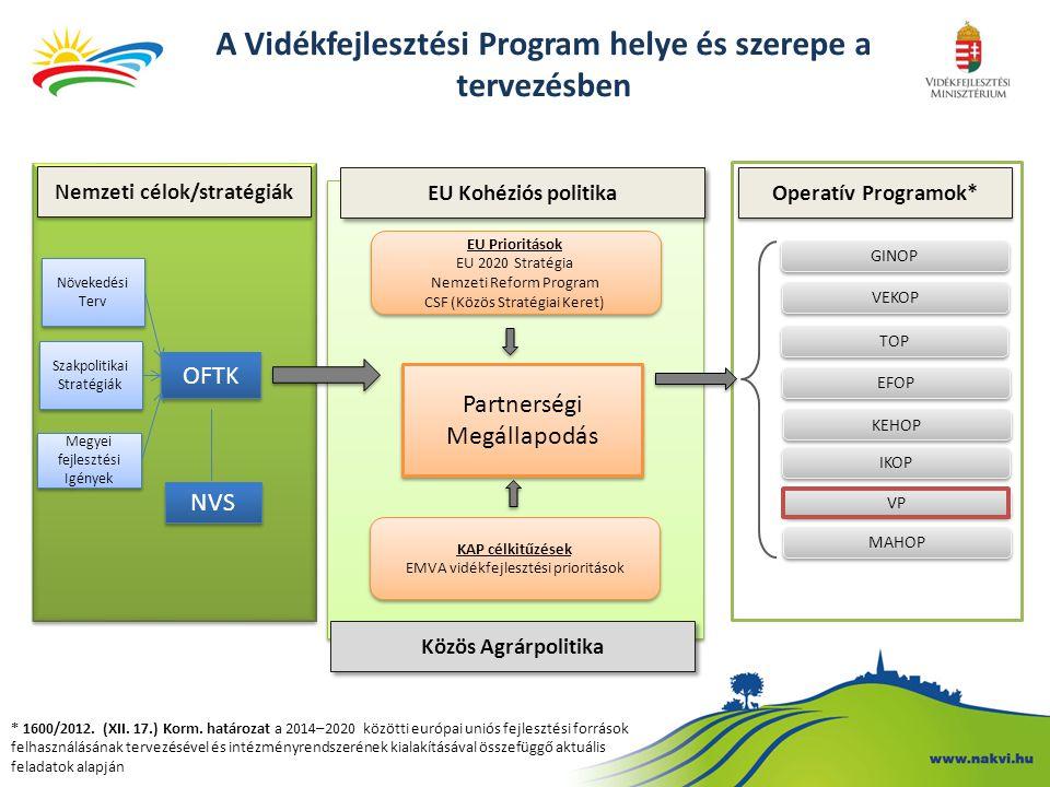 A Vidékfejlesztési Program helye és szerepe a tervezésben