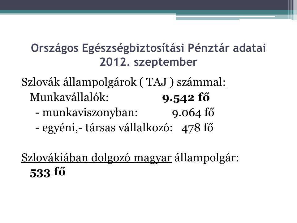 Országos Egészségbiztosítási Pénztár adatai 2012. szeptember