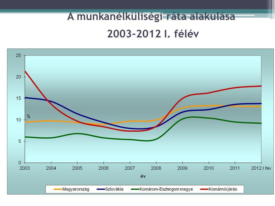 A munkanélküliségi ráta alakulása 2003-2012 I. félév