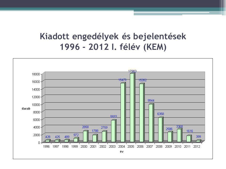 Kiadott engedélyek és bejelentések 1996 - 2012 I. félév (KEM)