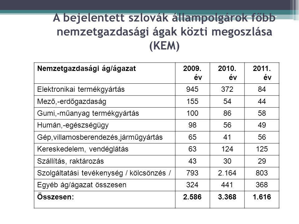 A bejelentett szlovák állampolgárok főbb nemzetgazdasági ágak közti megoszlása (KEM)