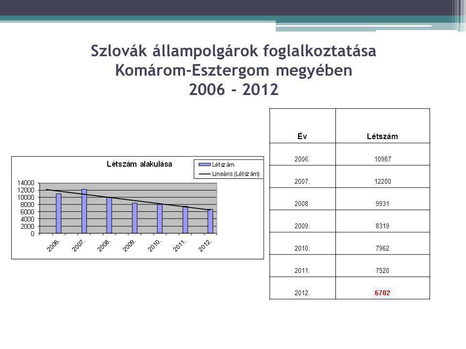 Szlovák állampolgárok foglalkoztatása Komárom-Esztergom megyében 2006 - 2012