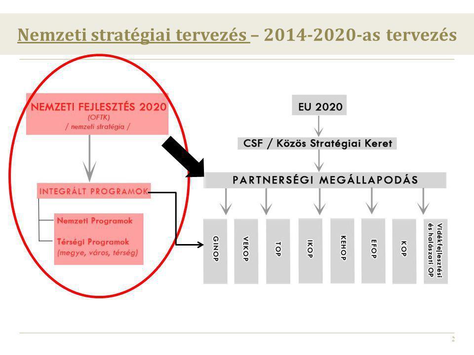 Nemzeti stratégiai tervezés – 2014-2020-as tervezés