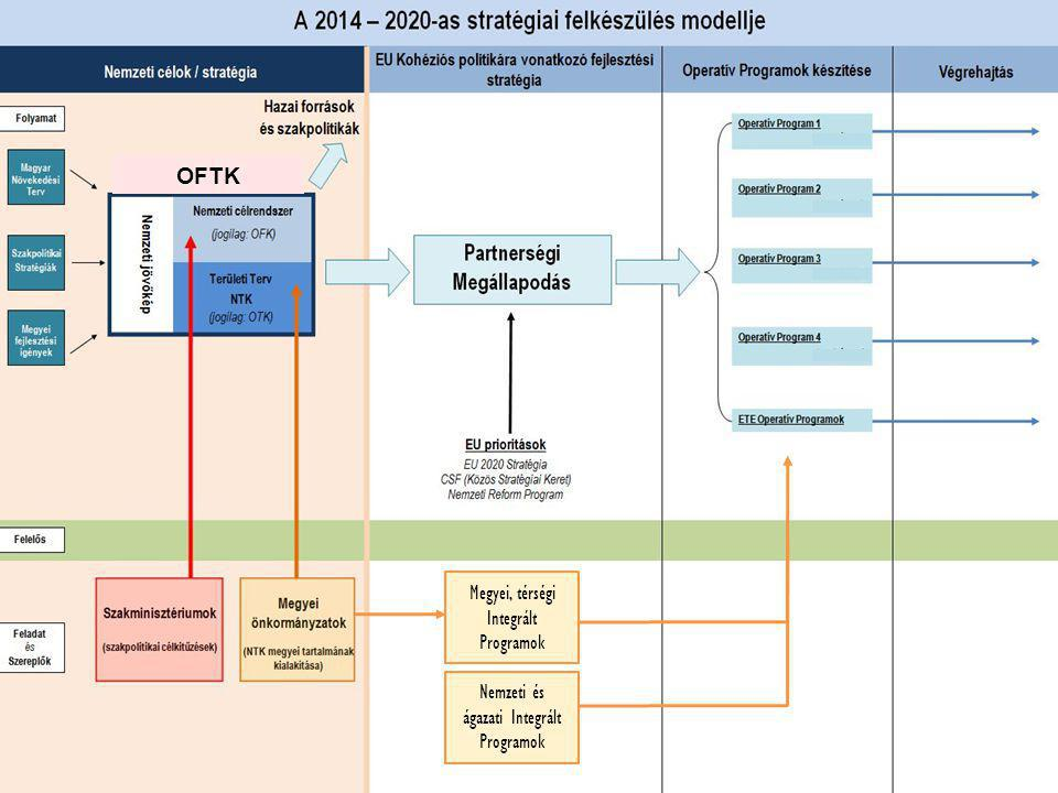 OFTK Megyei, térségi Integrált Programok